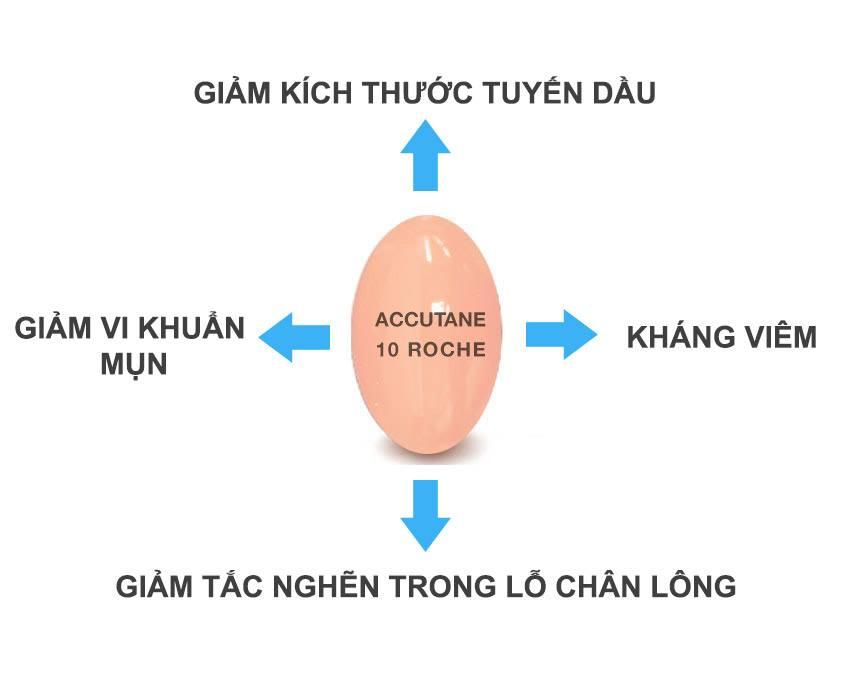 Tác dụng phụ không mong muốn của thuốc trị mụn Isotretinoin